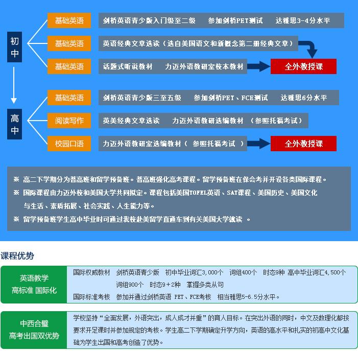 北京力迈外国语学校 中学课程设置