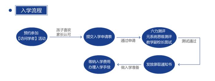 入学流程.png