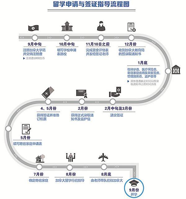 留學申請與簽證指導流程圖