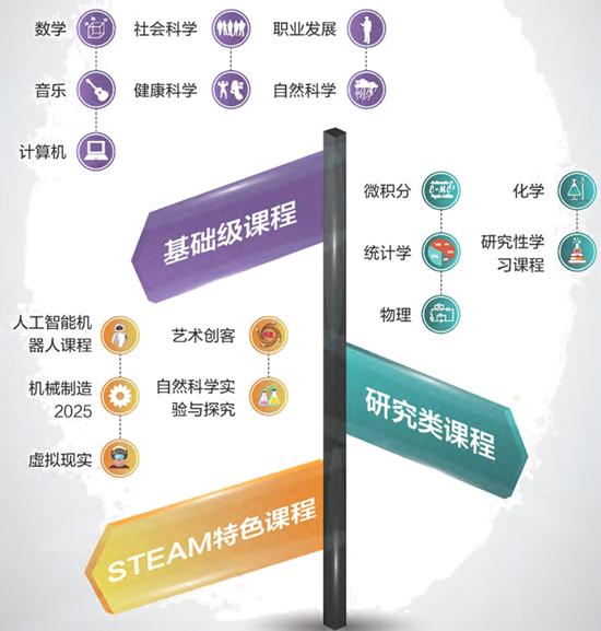 北京外国语大学国际高中课程体系