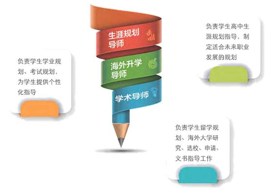 北京外国语大学国际高中教学管理体系