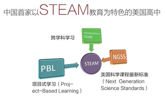 中国首家以STEAM教育为特色的美国高中