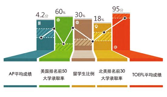 北京外国语大学国际高中办学成就