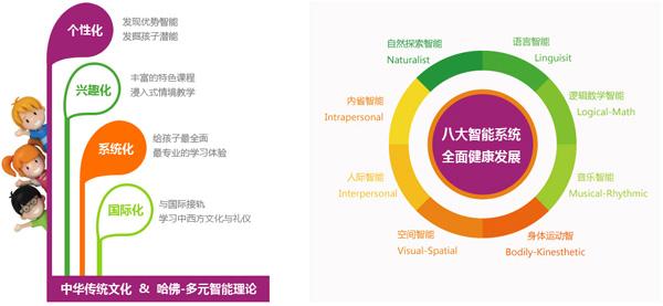 中西合璧、接轨国际的教学特色