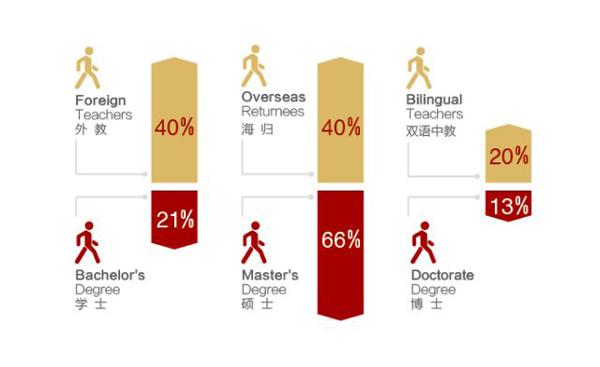 北京王府学校师资配比