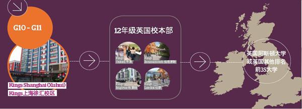 上海国王国际高中升学模式