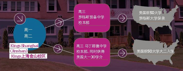 上海國王國際高中金山校區升學模式