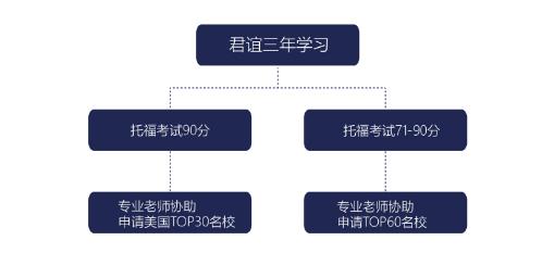 北京君谊中学美国斯特恩斯高中班升学流程