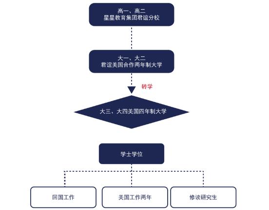 北京君谊中学美国高中大学连读班双语班学业规划