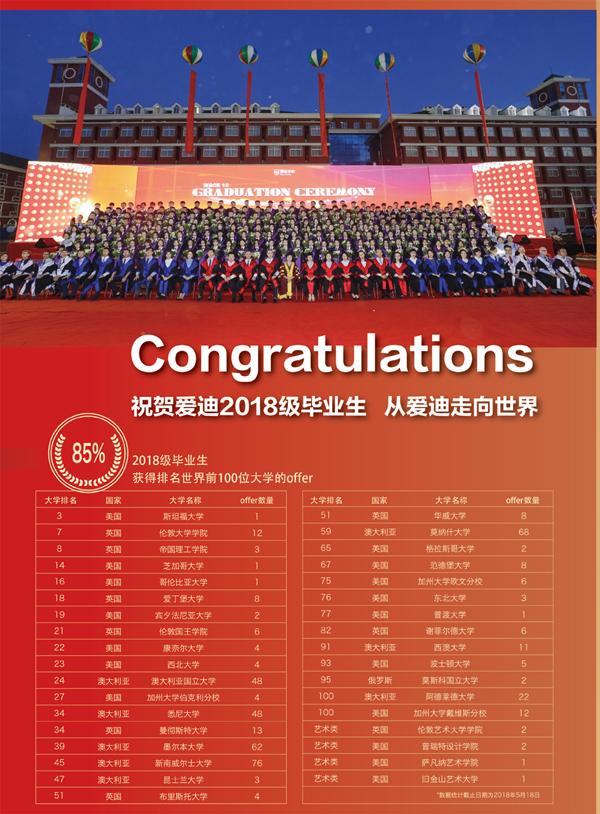 爱迪2018级毕业生获得世界名校offer名单