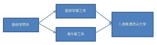 北京新府学外国语学校英澳国际高中